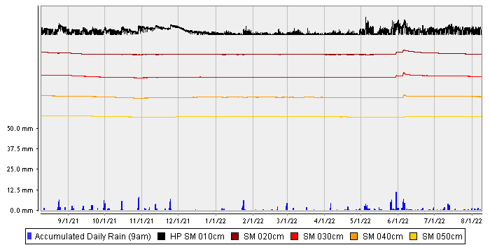 Langhorne Creek Rise – Sandy Loam over Clay stacked chart