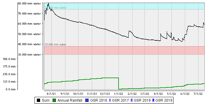 Langhorne Creek Sandy Rise – Deep Sand over Clay summed chart