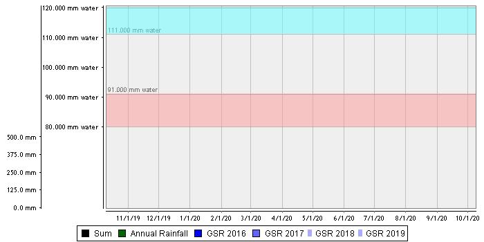 Coomandook Flat – Loam over Calcrete Rubble summed chart