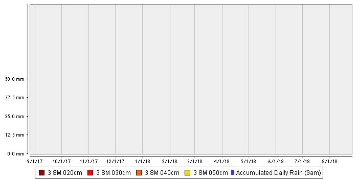 Lameroo Flat – Loam over Heavy Clay stacked chart