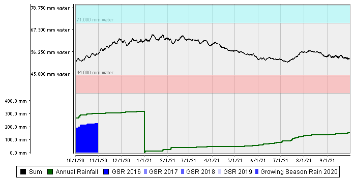 Lameroo Flat – Loam over Heavy Clay summed chart