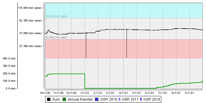 Lowaldie Sandy Rise – Sand over Loam summed chart