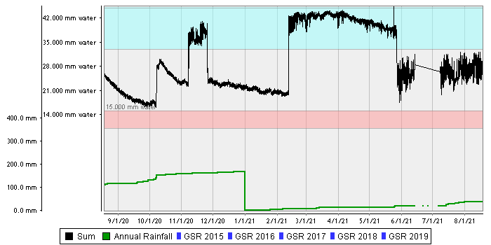 Waikerie Sandy Rise – Sand over Loamy Sand (Lowbank) summed chart