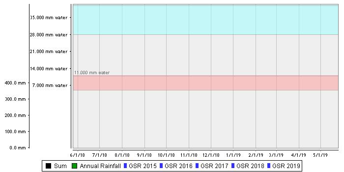 Waikerie Midslope – Loamy Sand over Loamy Clay (Lowbank) summed chart