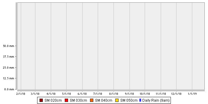 Pinnaroo Flat – Sandy Clay over Clay stacked chart