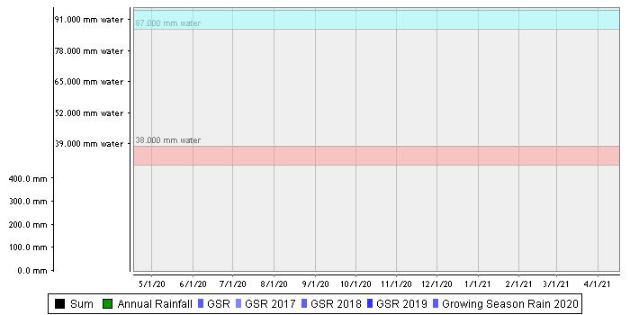 Pinnaroo Flat – Sandy Clay over Clay summed chart