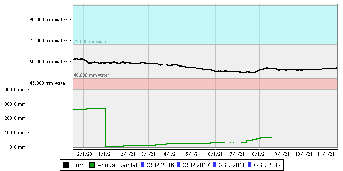 Waikerie Midslope – Sandy Loam over Loamy Clay/Calcrete (Maggea) summed chart