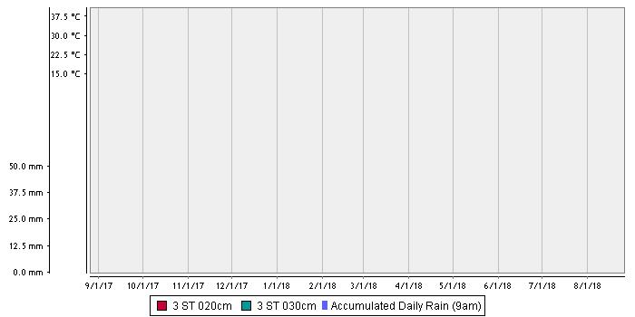Lameroo Flat – Loam over Heavy Clay soil temperature chart