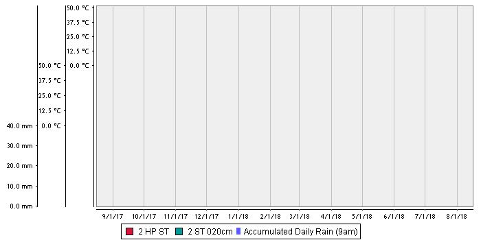 Waikerie Flat – Loam over Light Clay/Calcrete (Maggea) soil temperature chart